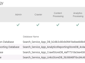 Green Checks SharePoint 2013 Search Topology