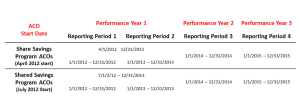 CMS Time Performance Years