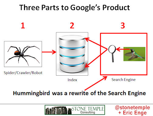 Hummingbird is a search engine rewrite