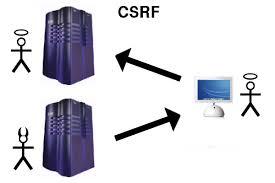ASP NET MVC CSRF token explained AJAX jquery