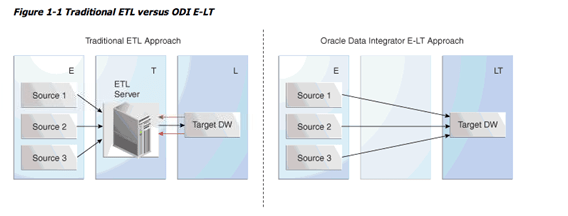 Getting to know Oracle Data Integrator (ODI)