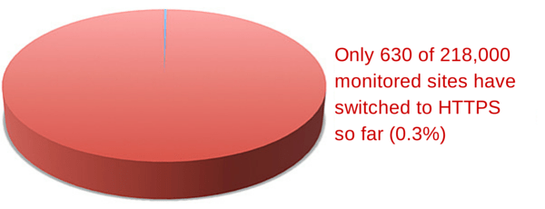 Percentage of studied sites that switched to https