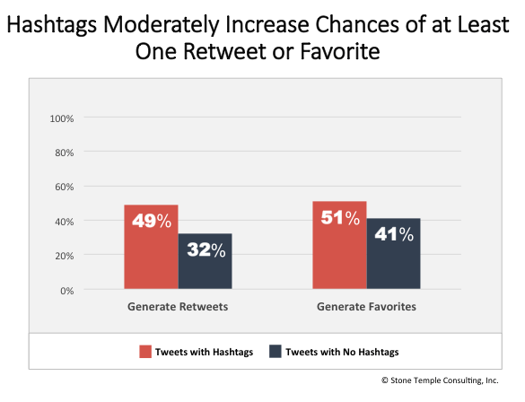 Hashtags Increase Retweets and Favories
