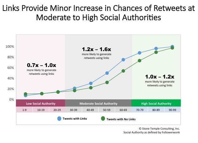 Links Have a Minor Positive Impact on Getting Retweets