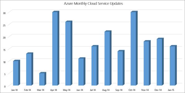 Microsoft Azure Cloud Service Updates