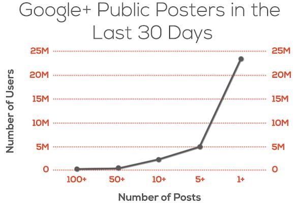 Google Plus public posting in 30 day period