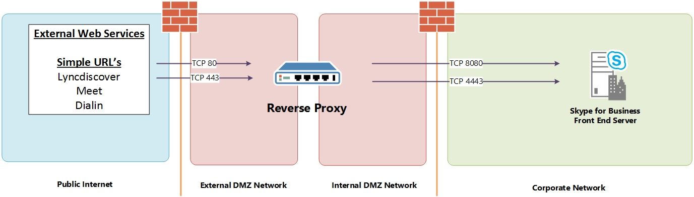 Skype for Business - Reverse Proxy 101 - Perficient Blogs