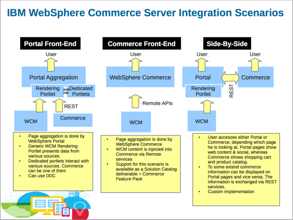 DX with WebSphere Commerce Integration Scenarios