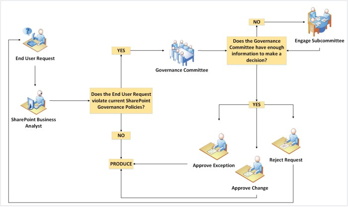 SharePoint_Governance_Process_Workflow