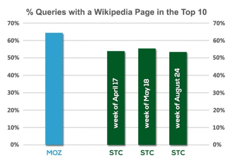 Percent Queries With Wikipedia in the Top 10