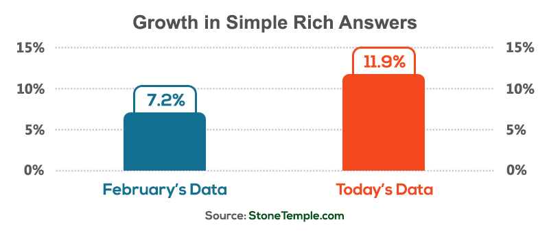 Growth in Simple Rich Answers