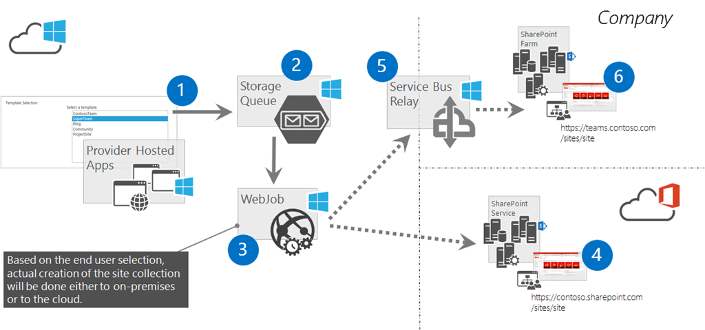 we can take advantage of azure storage queues, web jobs, and the service bus  relay service to power this solution  so let's have a look at the  architecture