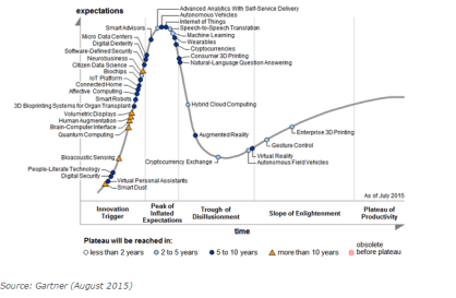 Gartner Hype Cycle for Emerging Technologies 2015