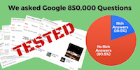 How often does Google provide Rich Answers in search results?