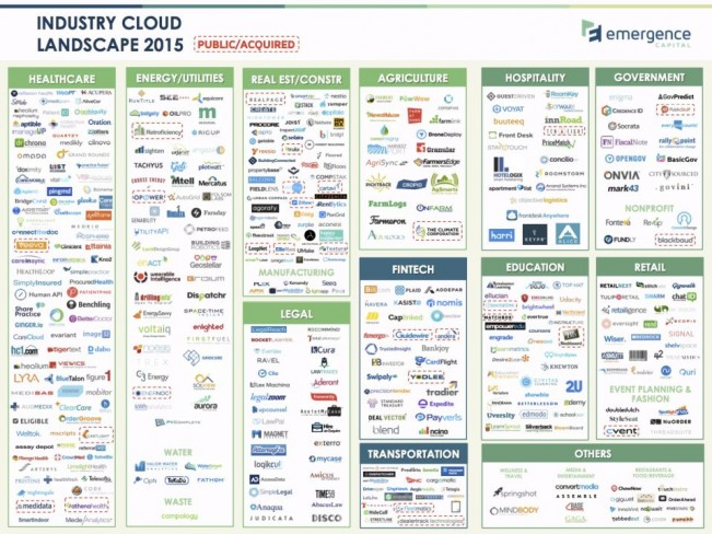 emergence-industry-cloud-landscape-2015