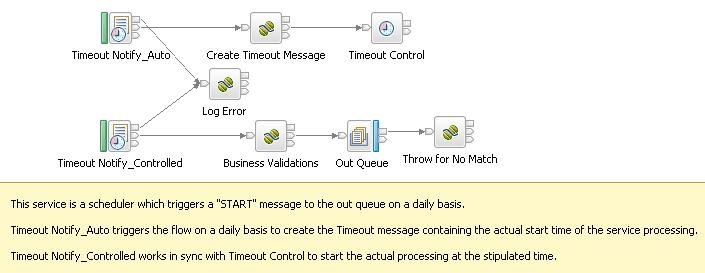Message Flow Design