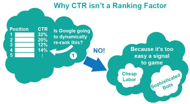 Why CTR Isn't a Ranking Factor