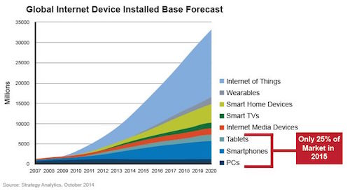 Projected growth of mobile device usage.