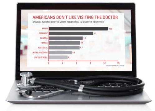 Americans visiting the doctor