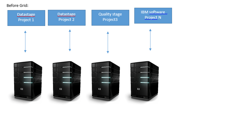 Why you need grid configuration in datastage perficient blogs architecture proliferation of smp servers higher capital costs through limited pooling of it assets across silos higher operational costs ccuart Gallery