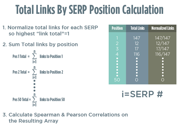 Using Total Links by Ranking Position to Calculate Correlation