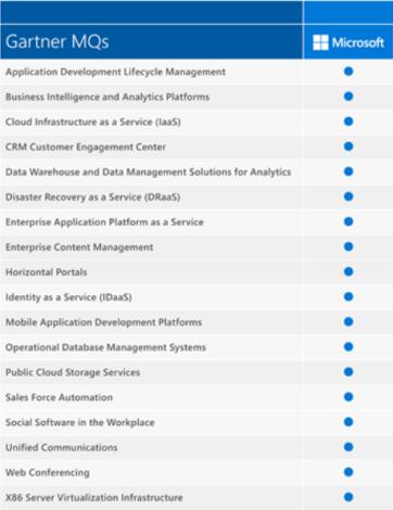 MSFT MQ Chart