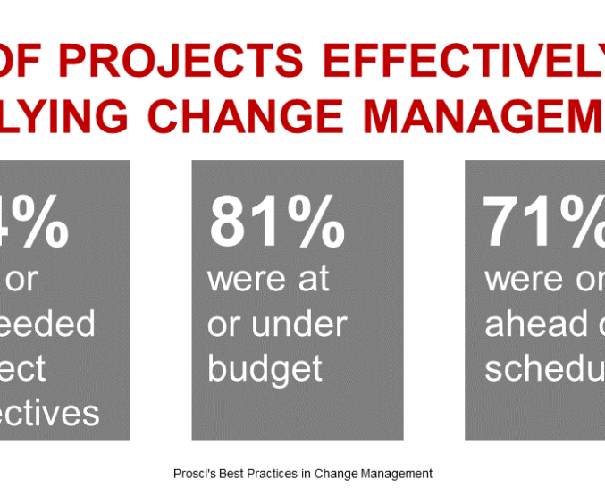 3 Stats that Validate the Need for Effective Change Management