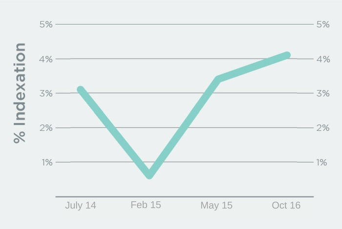 Google is indexing Twitter faster over time.