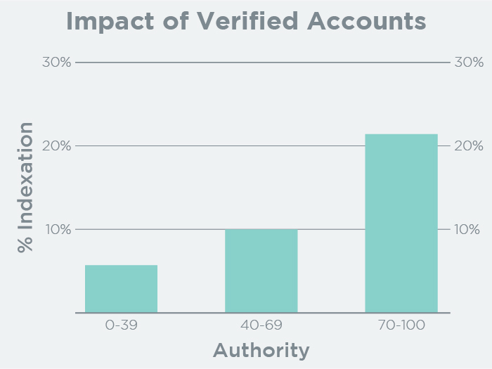 Impact of Verified Accounts on Indexation