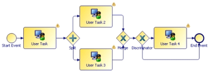 TIBCO Exclusive Choice and Merge
