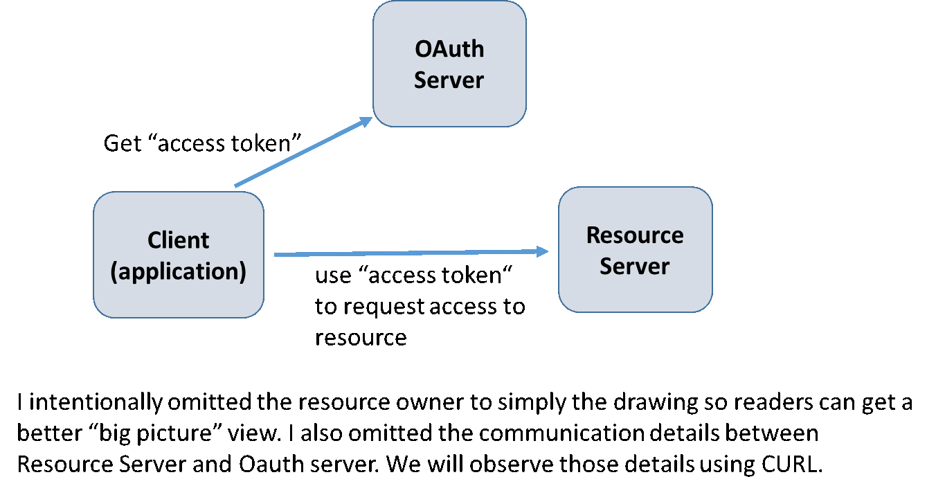 OAuth Dance with Mule External Provider - Perficient Blogs