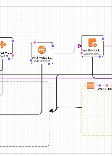 An IBM WebSphere Application Server Architecture using AWS