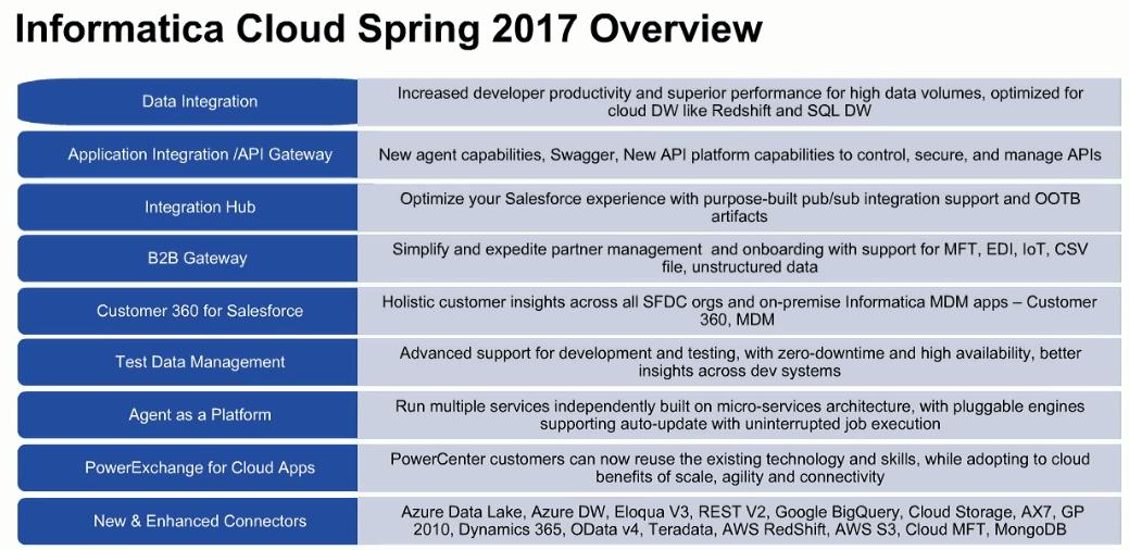 Features in Informatica Cloud Spring 17 Release - Perficient