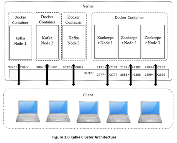 How to Install a Kafka Cluster in Docker Containers