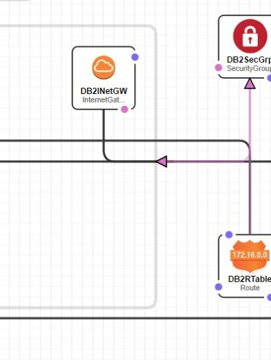 An IBM DB2 Architecture Using AWS - Perficient Blogs