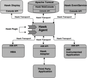 TIBCO Hawk – An Introduction