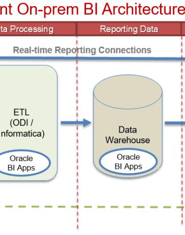 Oracle BI Apps/OBIEE OnPremises? Cloud or no Cloud?