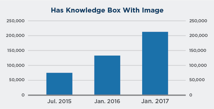 Growth of knowledge boxes with images in Google search over time