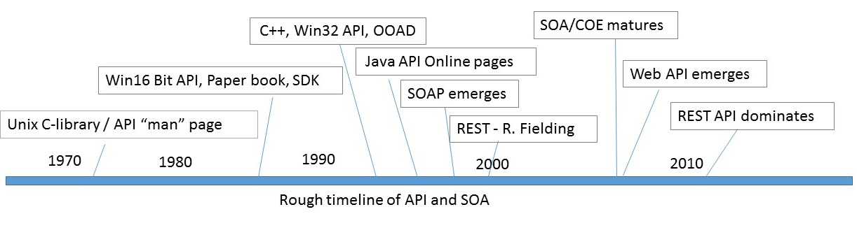 "The SOA, the API and ""REST"" of the API - Perficient Blogs"