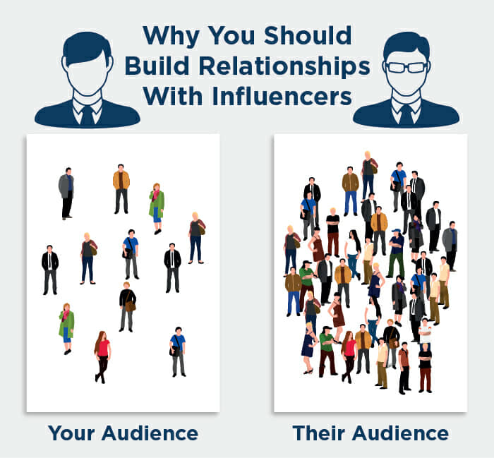 Why You Should Work with Influencers Diagram