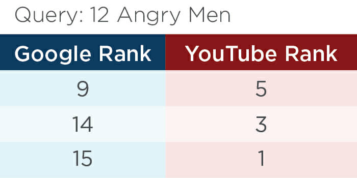 Table Shows How different Google and YouTube rank for the same query