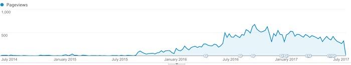 social media seo post traffic chart organic search