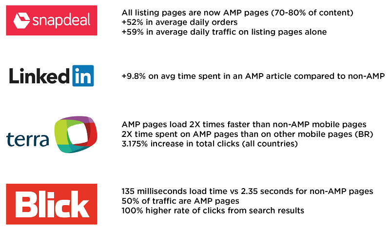 Speed Impacts from Different Websites Implementing AMP
