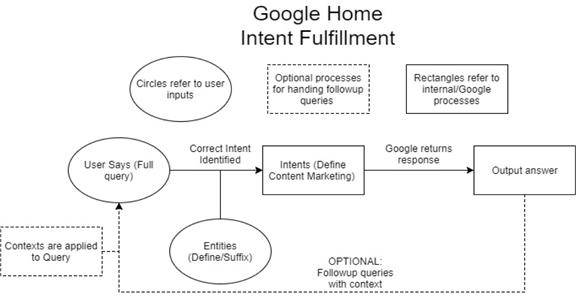 Diagram shows Google Home Intent Fulfillment