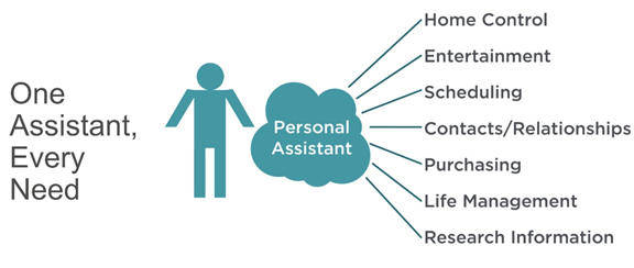 Graphic shows there is one digital personal assistant for every need
