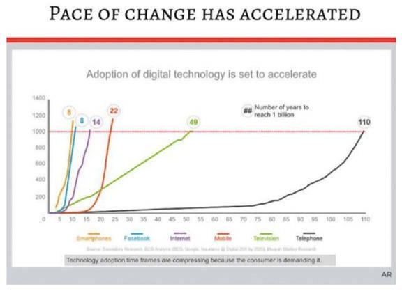 Graph shows pace of adaption of digital technology is set to accelerate