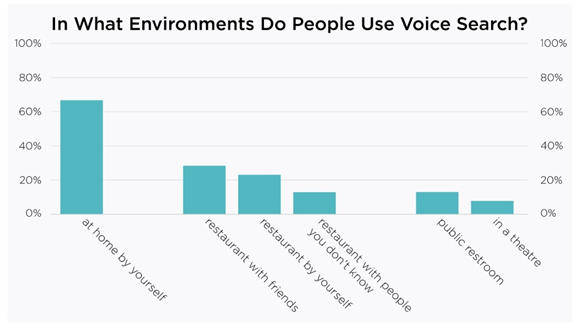 Graph compares how people use voice search in different environments