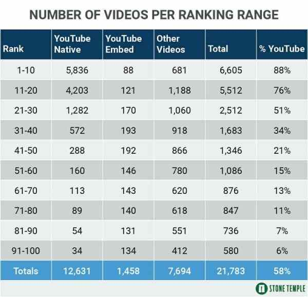 Table Shows Number of Videos Per Ranking Range