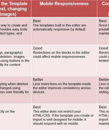 Choosing a ClickDimensions Email Editor - Perficient Blogs