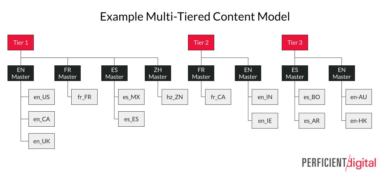 An Example Multi-Tier Content Model